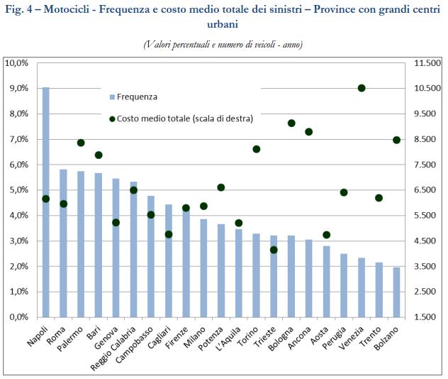 rca frequenza e costo medio dei sinistri anno 2015 ForCosto Medio Dei Progetti