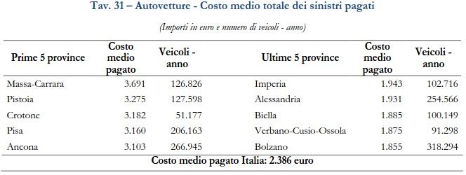 Rca il costo medio dei sinistri nel 2015 for Costo medio dei progetti